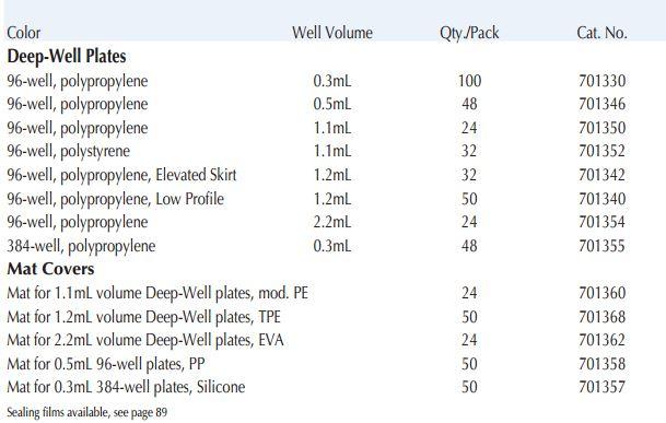 BRAND Polypropylene & Deep Well Plates