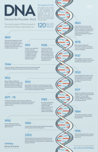 DNA infographic by Roche. Available for download here: http://bit.ly/1ptTHUH