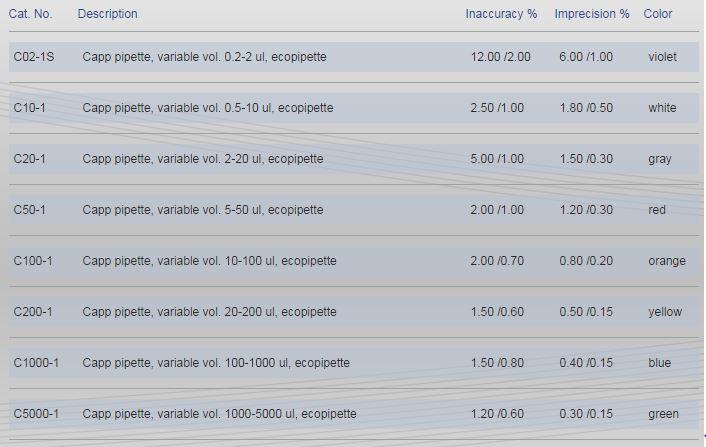 CappAero Single Channel Pipette_Specifications