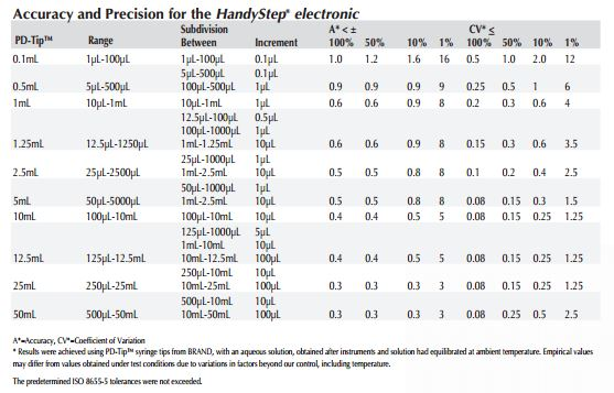 HandyStep Electronic Repeating Pipette_Specifications