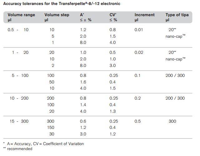 Transferpette Electronic Multichannel Pipette_Specifications