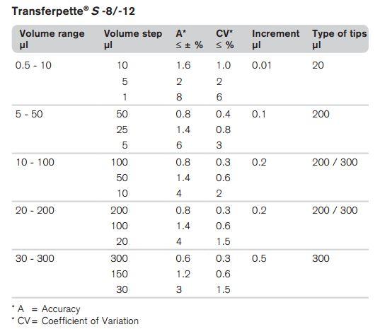 Transferpette S Multichannel Pipette_Specifications