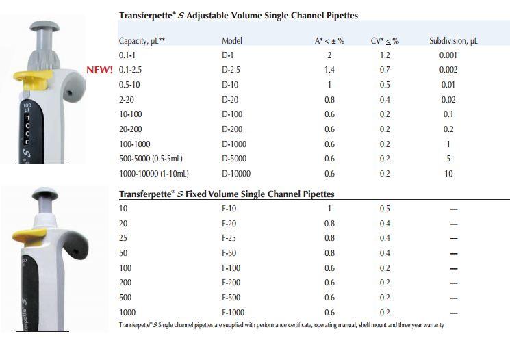 Transferpette S_specifications
