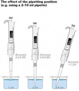 Proper Pipetting - The effect of the pipetting position