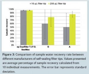 dualfilter tips sealmax_figure 3