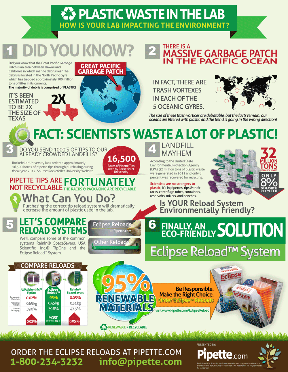 plastic waste in the lab