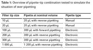 pipette tip combination_dualfilter tips sealmax