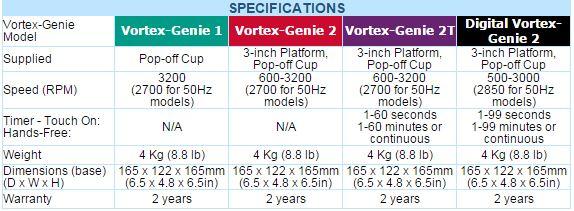 vortex-genie-2-models-specifications
