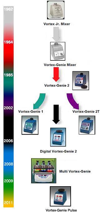 vortex-genie-historychart